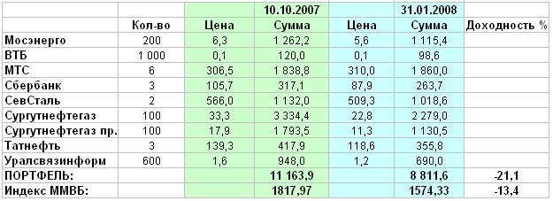 Индексные пифы