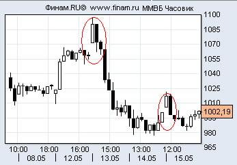 На графике видно, что рынок еще порывается вверх, но все менее уверенно.