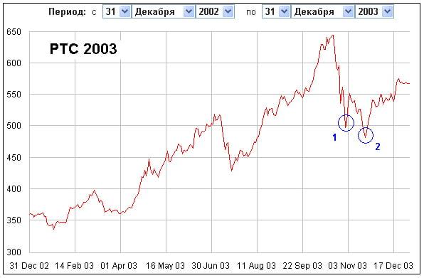 фондовый рынок 2003