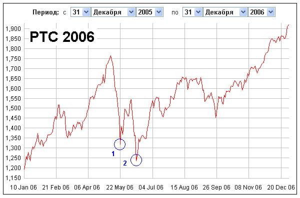 фондовый рынок 2006