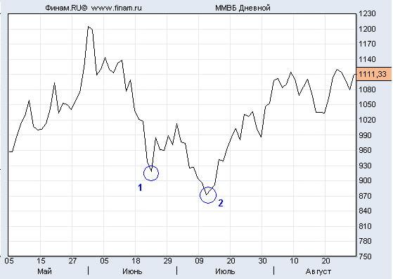 фондовый рынок 2009